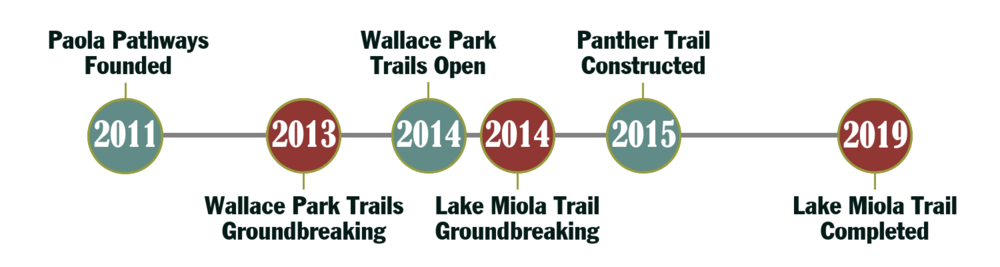 Paola_Pathways_trail_history