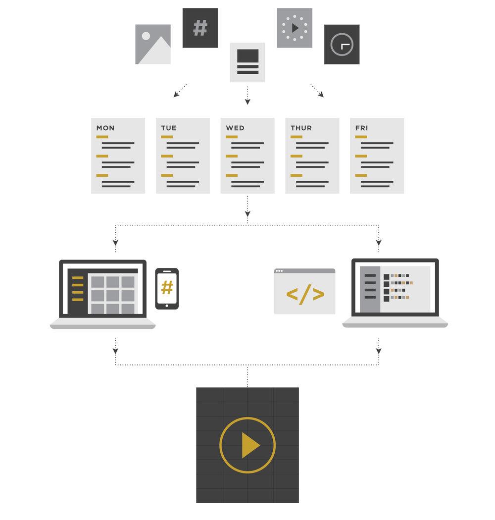 koin-media-wall-process-infographic.jpg