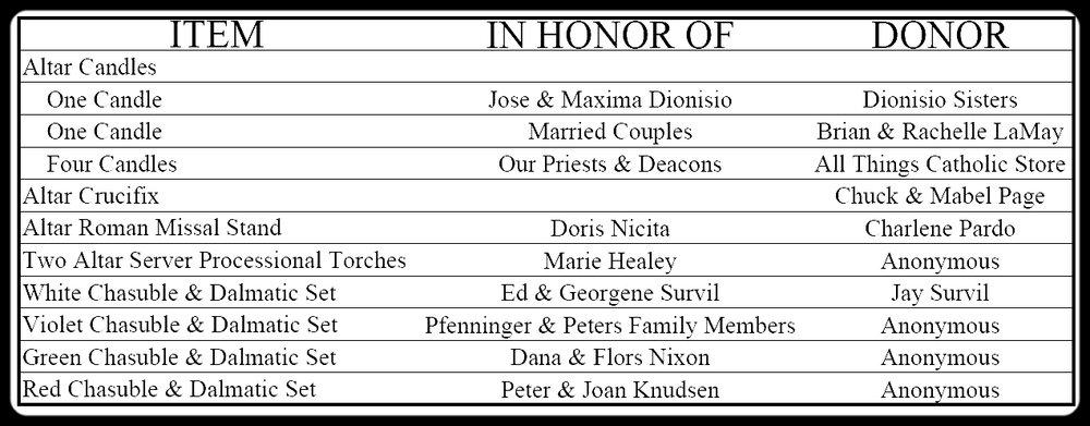Gifts in Memoriam Chart.JPG