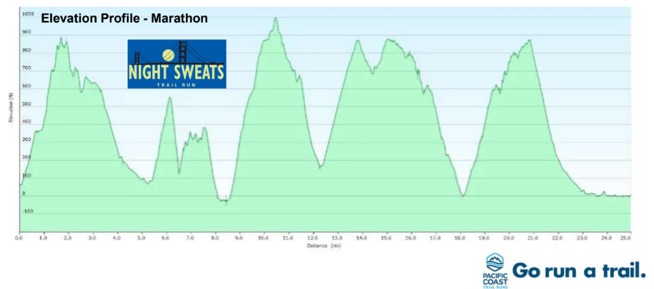 elevation chart.PNG