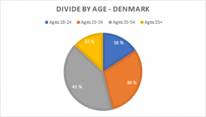 DEN-age-300x171.png