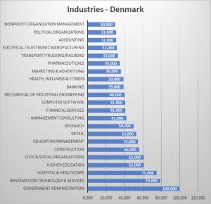Industries-DEN-300x290.png