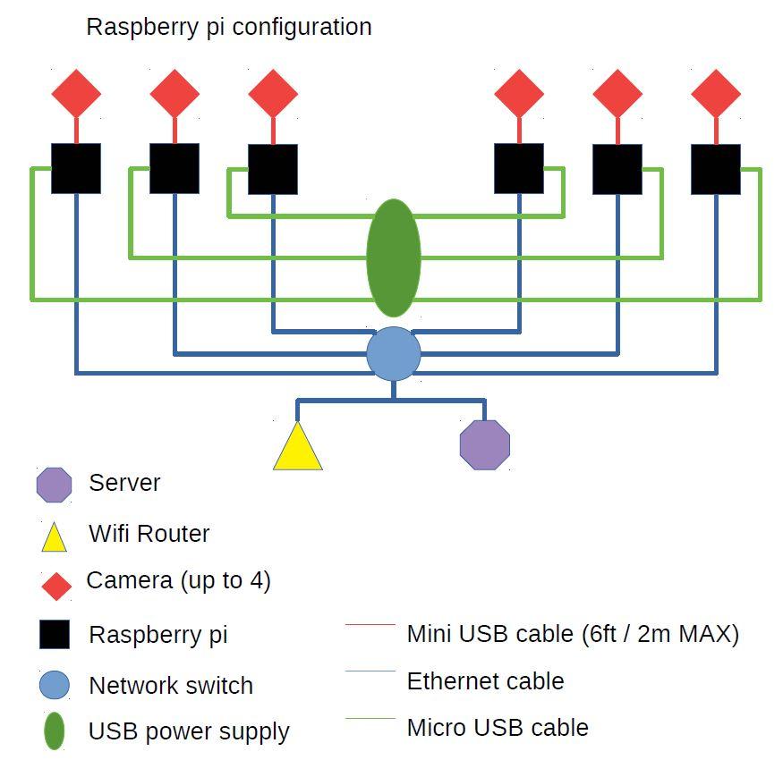 Raspberry Pi architecture