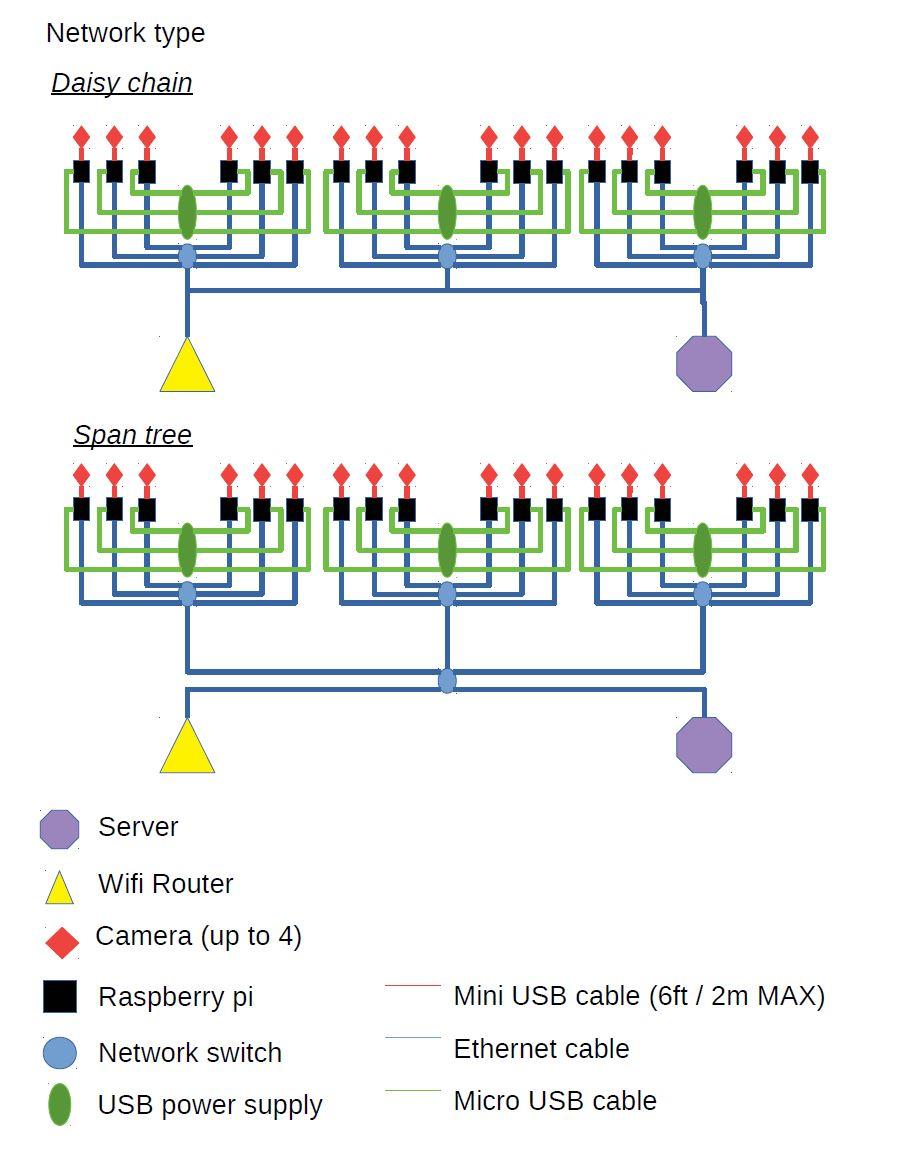 Raspberry Pi architecture / Network type