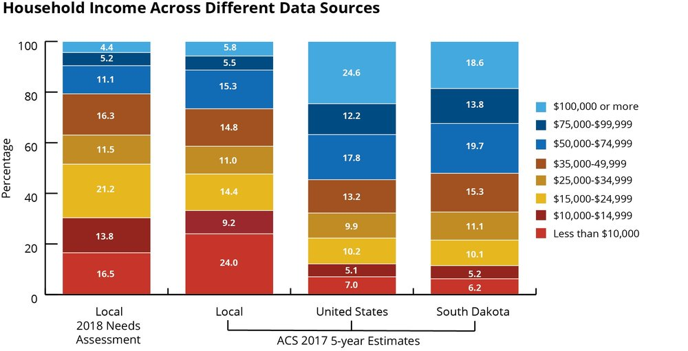 Household Income Stacked Bar Graph