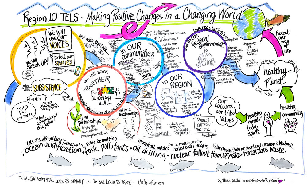 20180412 Region 10 TELS Day 2 pm Leadership Action items.jpg