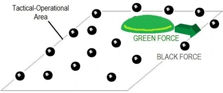 Figure 1: Demonstrating green (defensive) force moving through a tactical and operational area dominated by black forces deployed equally over the landscape.