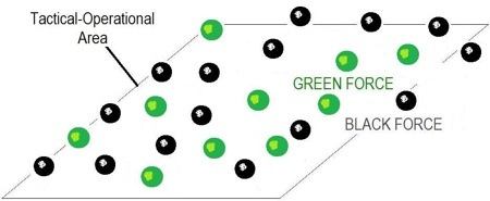 Figure 2: Demonstrating the green and black balls interposing each other, within a tactical and operational area.