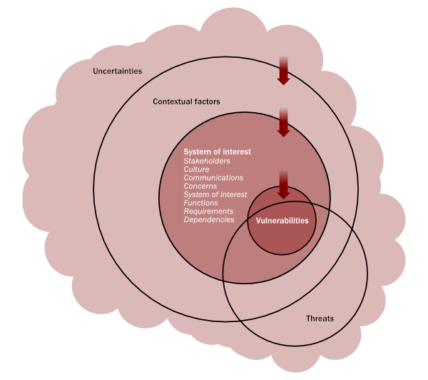 Figure 2. The whole-system security view: threats, vulnerabilities, system of interest factors, contextual factors, and uncertainty.
