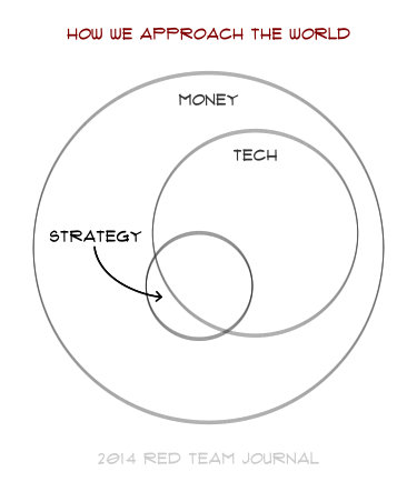 """A Venn diagram in which small """"strategy"""" and larger """"tech"""" are subsumed within """"money."""""""