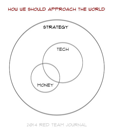 """A Venn diagram in which small """"money"""" and slightly larger overlapping """"tech"""" are subsumed within """"strategy."""""""
