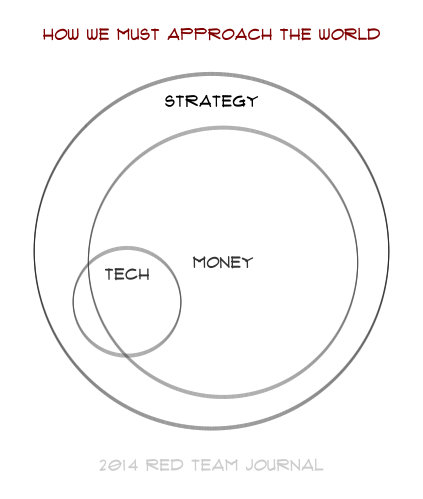 """A Venn diagram in which small """"tech"""" and a very large overlapping """"money"""" nearly fill the """"strategy circle."""