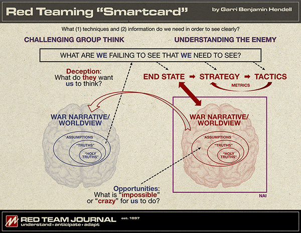 """Red Teaming """"Smartcard"""" (See text for description)"""