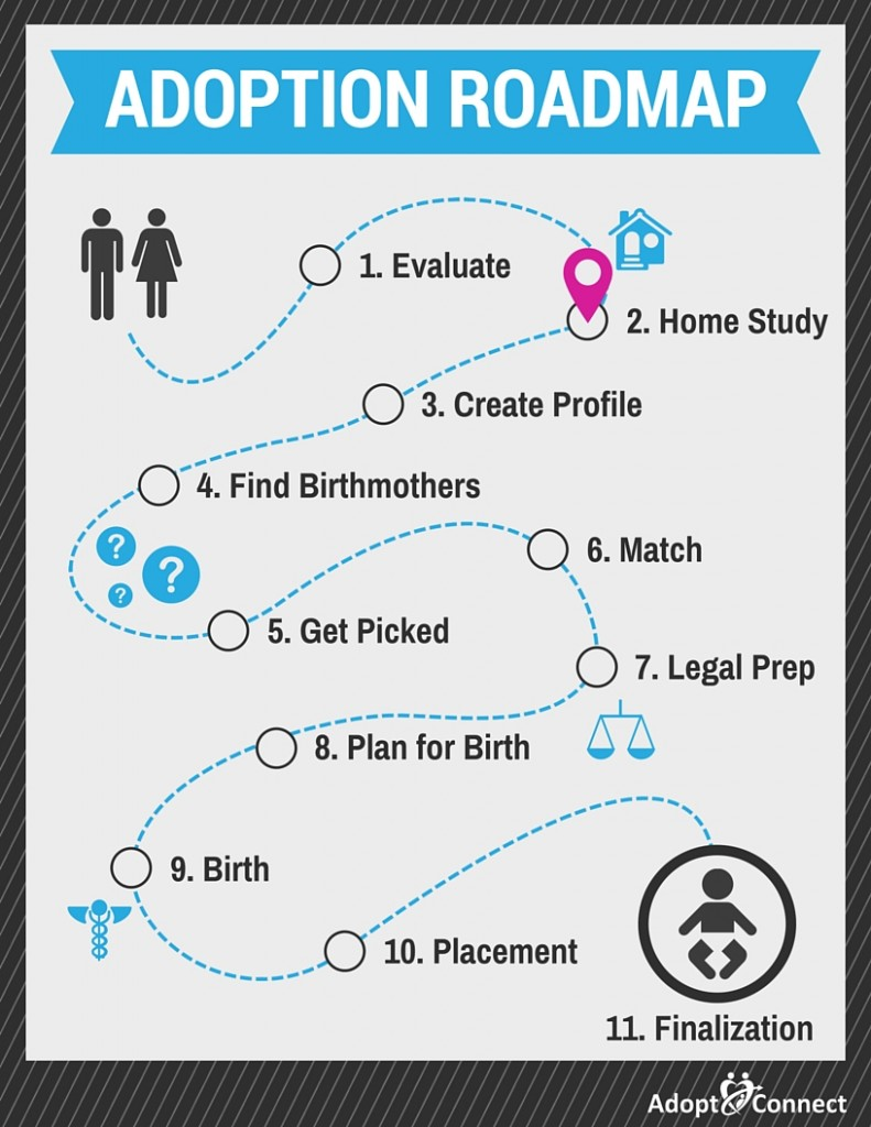adoption_roadmap_02_home_study-791x1024.jpg