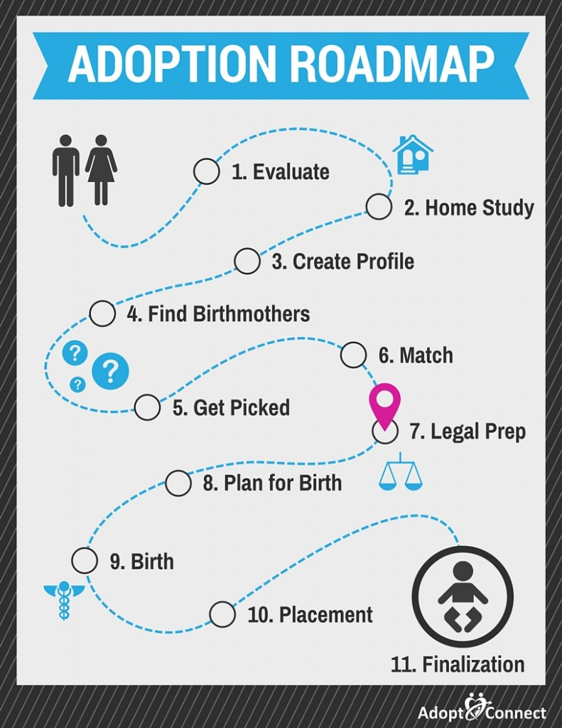 adoption_roadmap_07_legal_prep-791x1024.jpg
