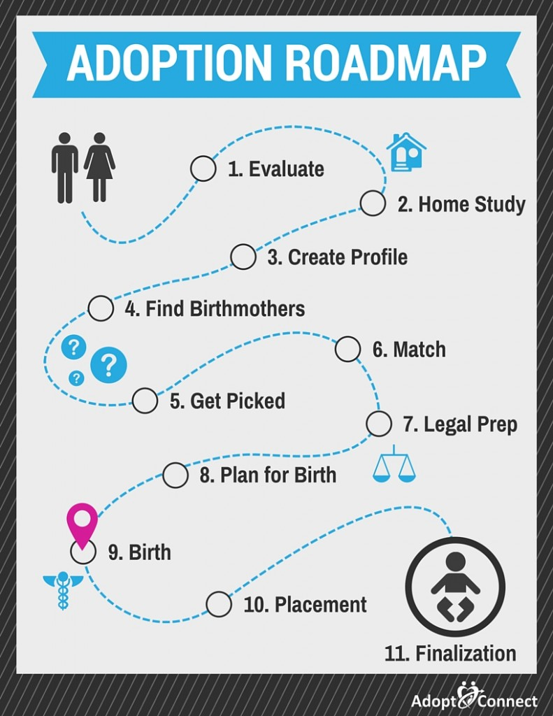 adoption_roadmap_09_birth-791x1024.jpg