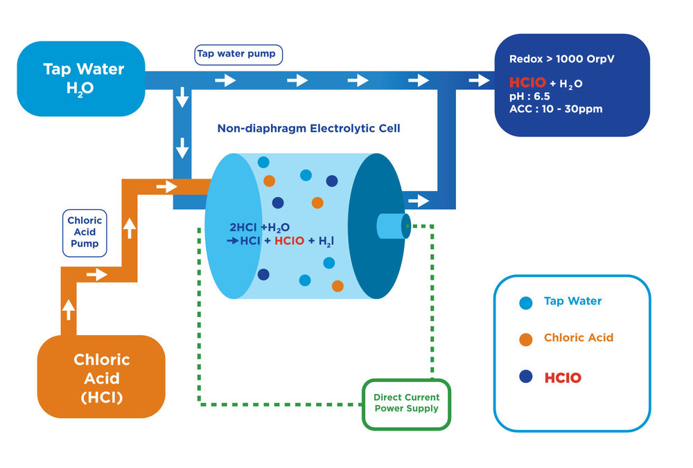 diagram_2_Holland_H2o.jpg