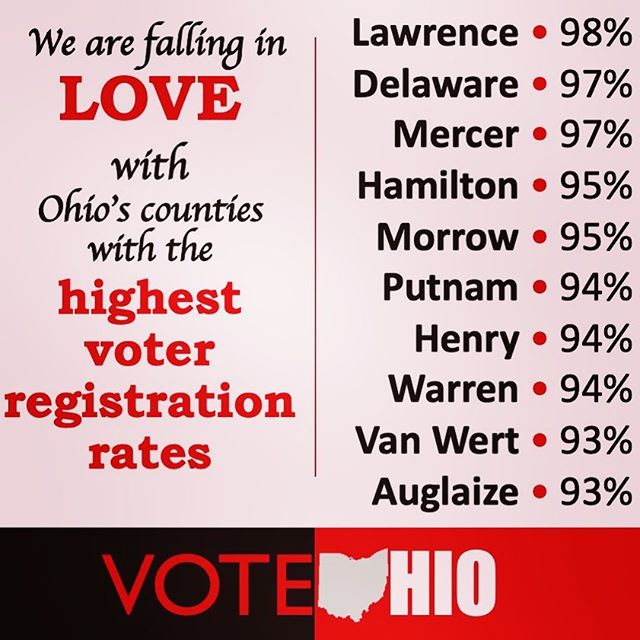 We want to shout it from the rooftops. We want registration rates like these for all of Ohio!  #vote #votingrights #rockthevote #voteohio #democracy #nonprofit #buckeyes #buckeyestate #ohio #votingmatters #voting #electionday #wecan #wecandothis #wecandobetter #holiday #happyvalentinesday #happyvalentines #happyvalentine