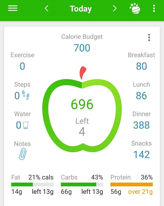 Whoops I did it again bang on 700 more it less.  Tracking your calories makes you think and when you are on a metabolism reset and detox program like ours this helps you focus.  I am really feeling the benefit now that I am nearly finished the 21 Days and it is not hard in fact I found it easy.  Remember I have never done any diet before this as I did not think I was particularly heavy.  What I realised is I had accepted my weight of 85kgs lately as the norm and I was maintaining this as my base.  I am now close to my old weight target of 75kgs and I cannot wait to maintain this as my new norm as it was for may years.  Very exciting to see how close I am now to this in only 21 days.  I am 41 years old and I didn't think it was possible to do this type of program and weight loss as easily as I have.  If you want to know more visit our site www.vitalhealthgroup.ie and look at the Healthy You Program.