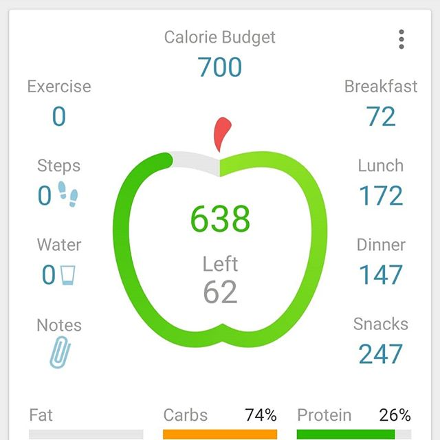 Stuck to my calories and no fat.  Eating clean does not get any cleaner than this.  Cruise control now.