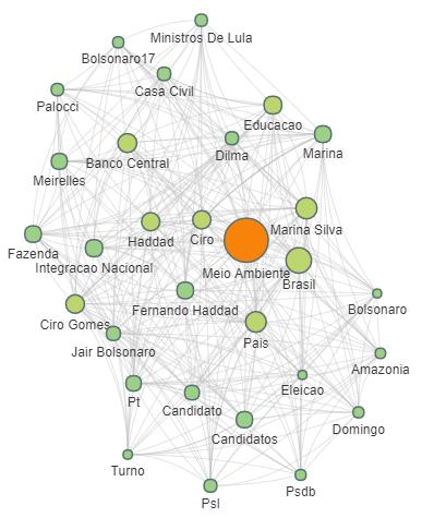 Presidenciaveis+2018_Sustentabilidade_O+QUE+SE+FALA+SOBRE+O+TEMA.png
