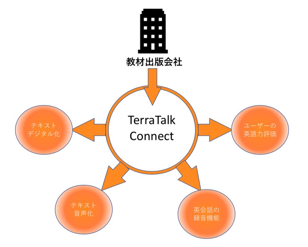 「TerraTalk Connect」プラットフォーム