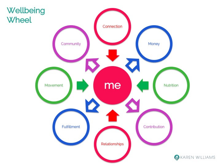 Wellbeing-Wheel.jpg