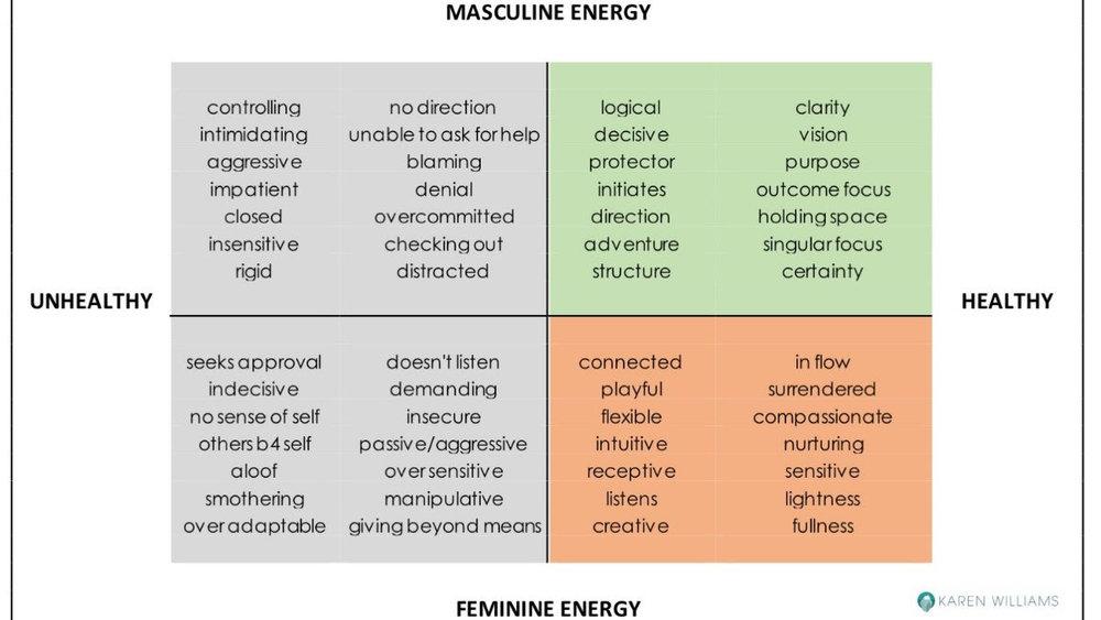 feminine masculine energy karen williams.jpg