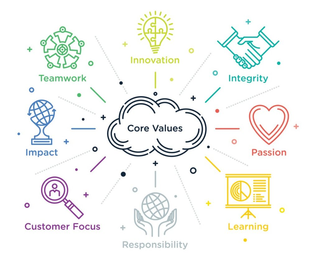 core-values-vector-id533442780.jpg