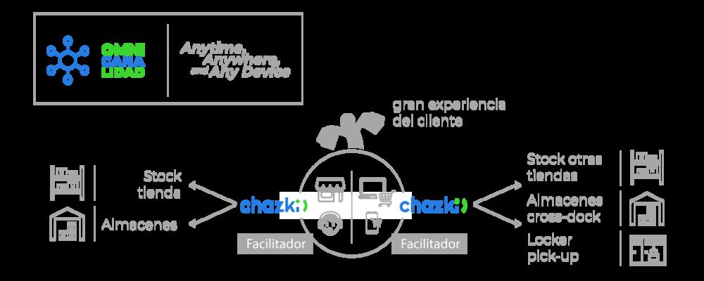 Omnicanalidad---Logística-Tradicional-VS-Logistica-Chazki2.png
