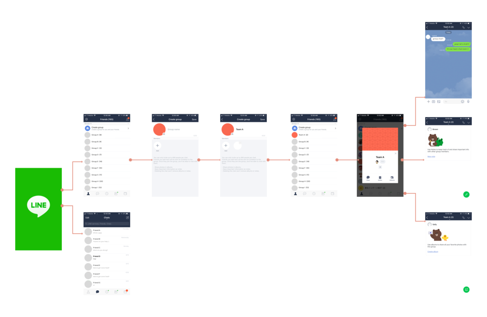 This is what the current user flow of making a group chat look like.