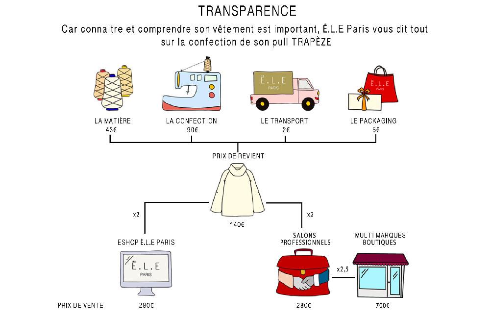 Transparence-des-prix-Ë.L.E Pull Trapèze moyen.jpg