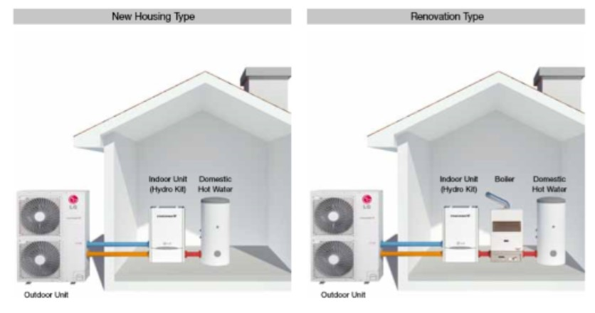 Heat pump for new home or renovation