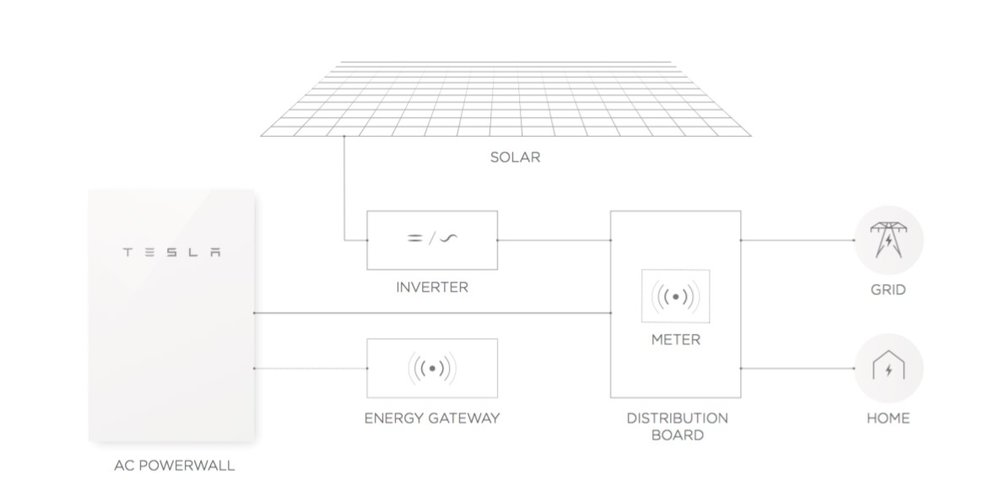 Typical Powerwall System layout