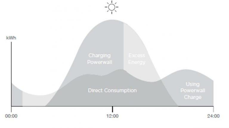 Solar energy powerwall graph