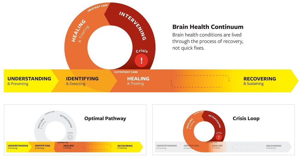 The Brain Health Continuum is organized from the perspective of the individual living with a mental health condition. This continuum illuminates the phases of the experience to consider in designing the Brain Health System.