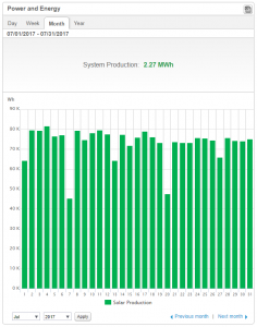 Daily solar production graph view.