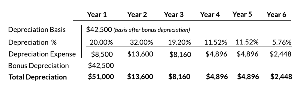 MACRS Bonus Depreciation, 5-Year Table