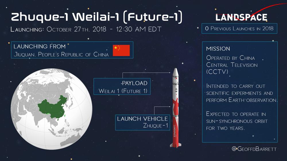 Zhuque-1 / Weilai-1 (Future-1)
