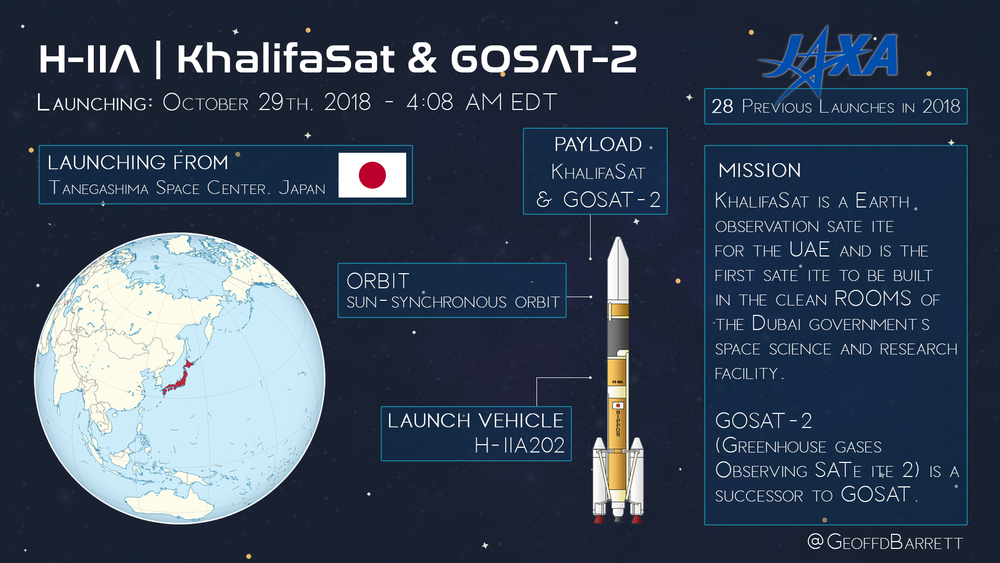 H-IIA / KhalifaSat & GOSAT-2
