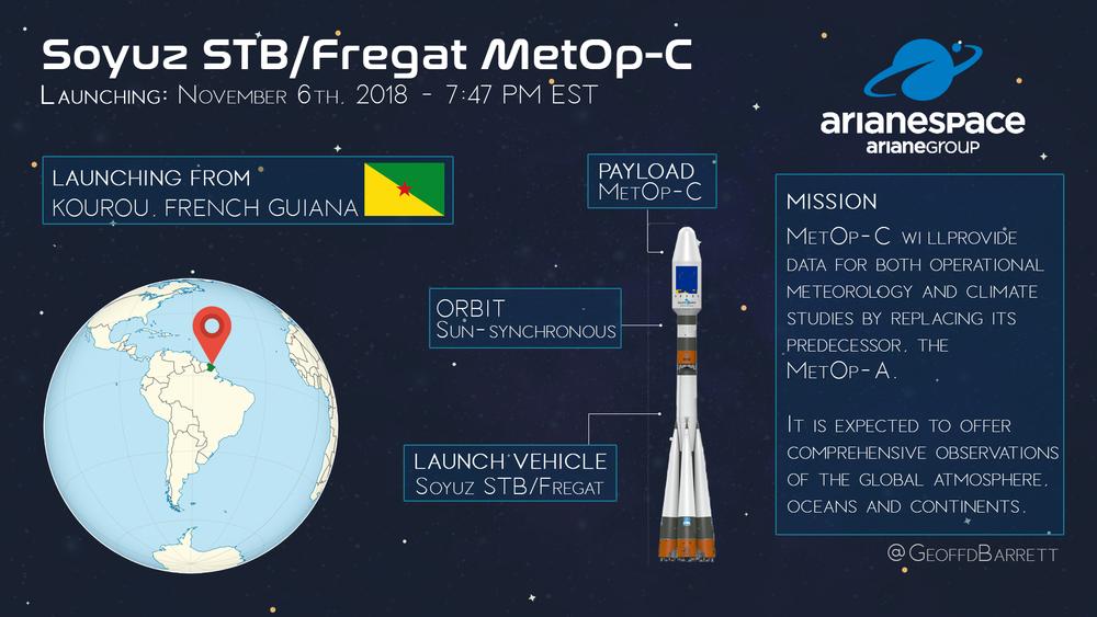 Soyuz STB / Fregat MetOp-C