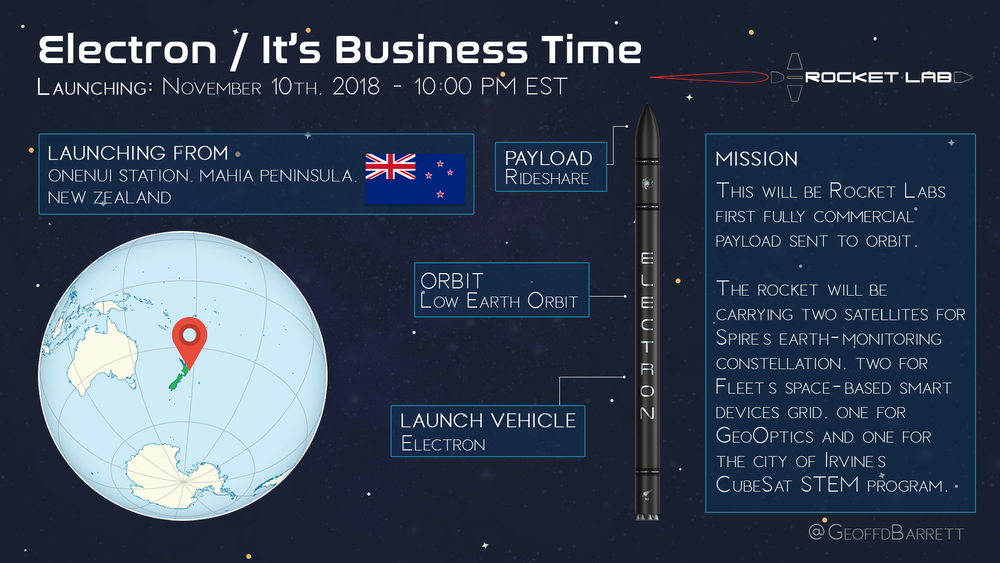 Electron / It's Business Time