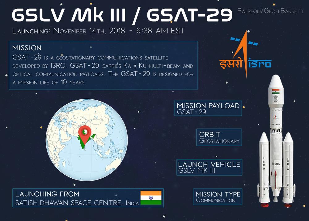 GSLV MK III / GSAT-29