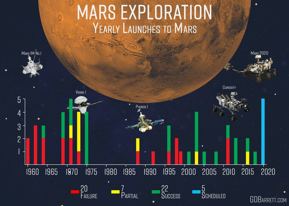Mars Exploration - Yearly Launches