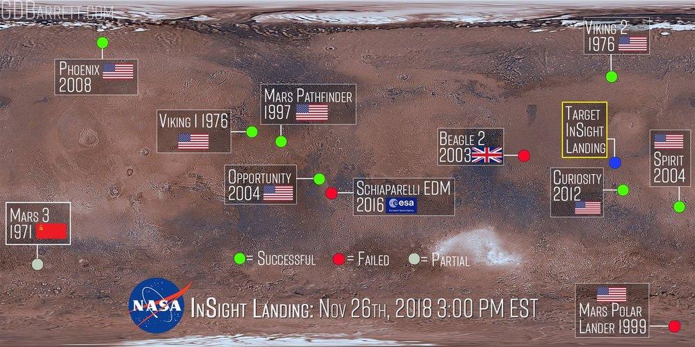 Mars Landers and Rovers