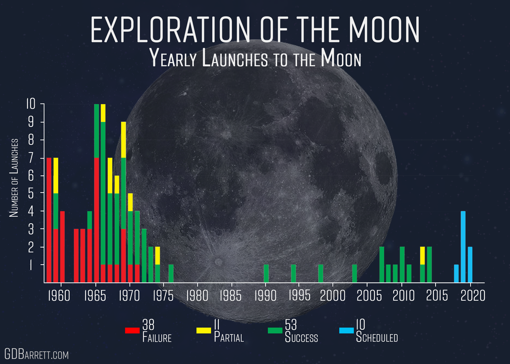 Moon_Exploration_LaunchHist.png