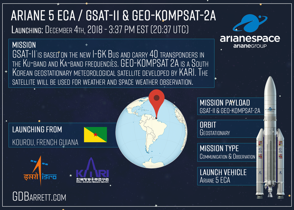 Ariane 5 ECA / GSAT-11 & Geo-KOMPSAT-2A
