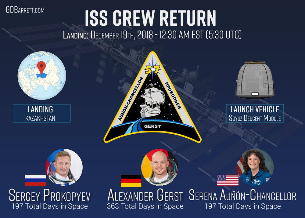 Launch_Soyuz_EXP57_Return.png