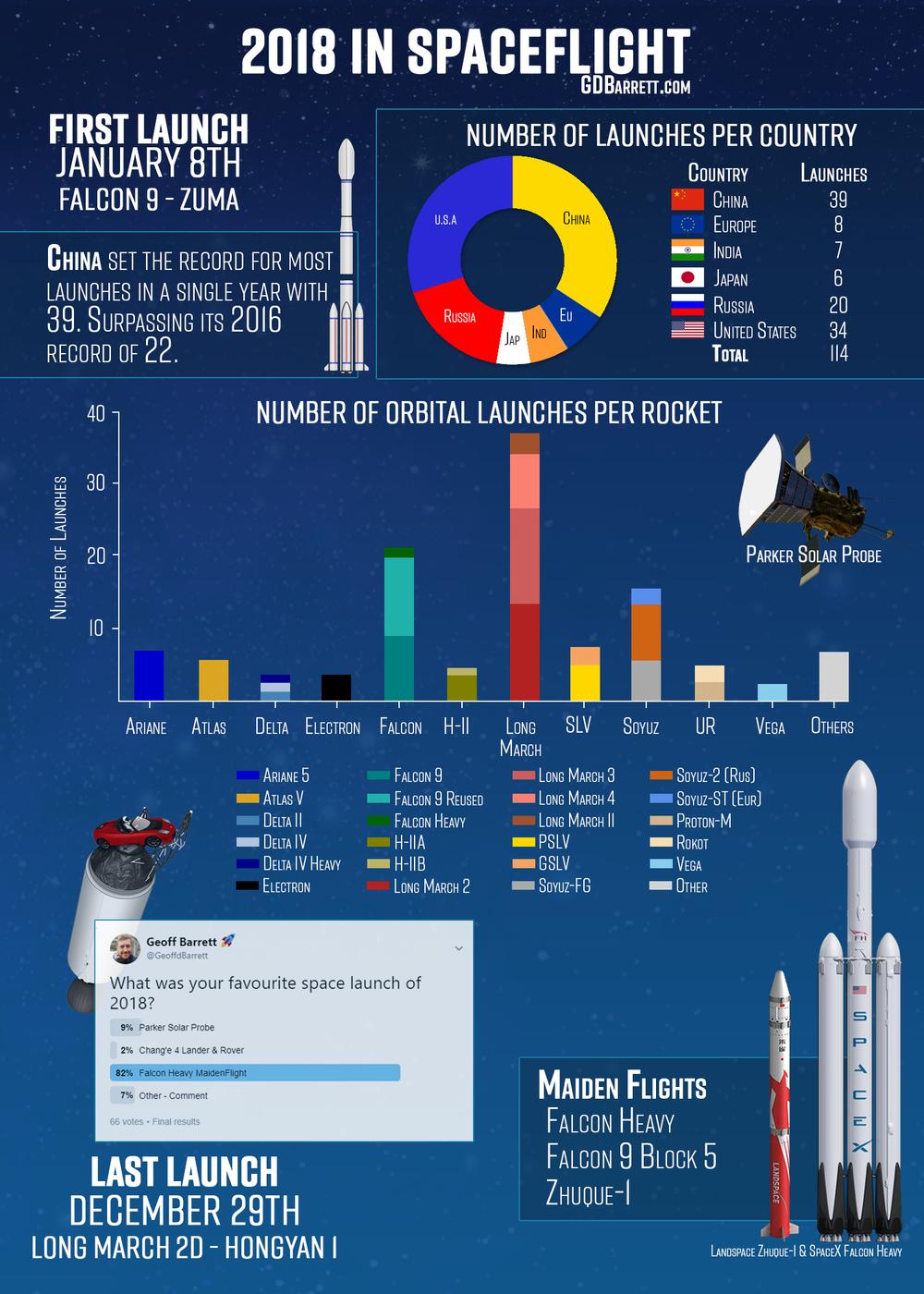 2018 in Spaceflight