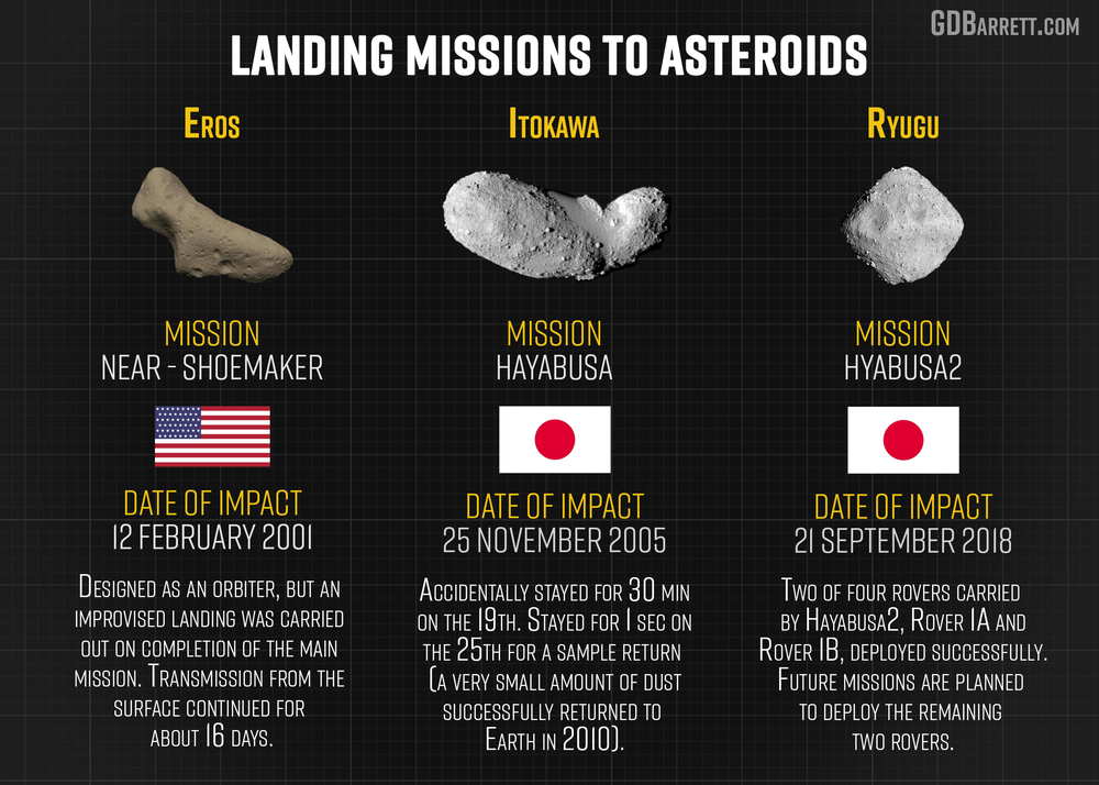 Missions to Asteroids